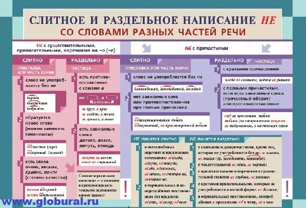 Плакаты по Русскому языку
